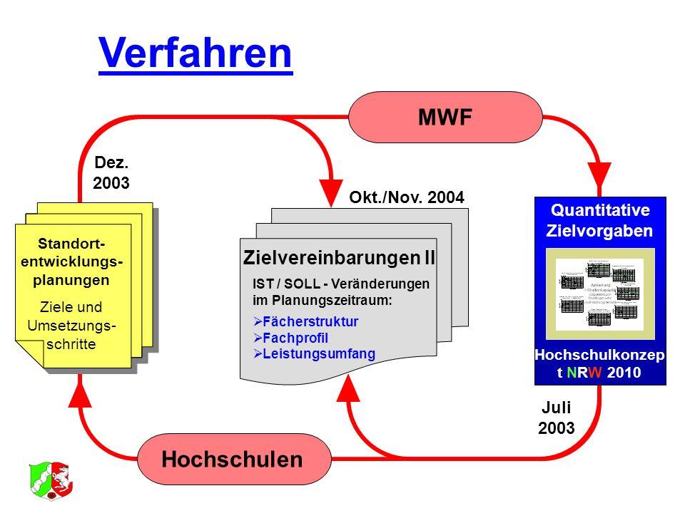 Standort- entwicklungs- planungen Ziele und Umsetzungs- schritte Quantitative Zielvorgaben Hochschulkonzep t NRW 2010 Zielvereinbarungen II IST / SOLL