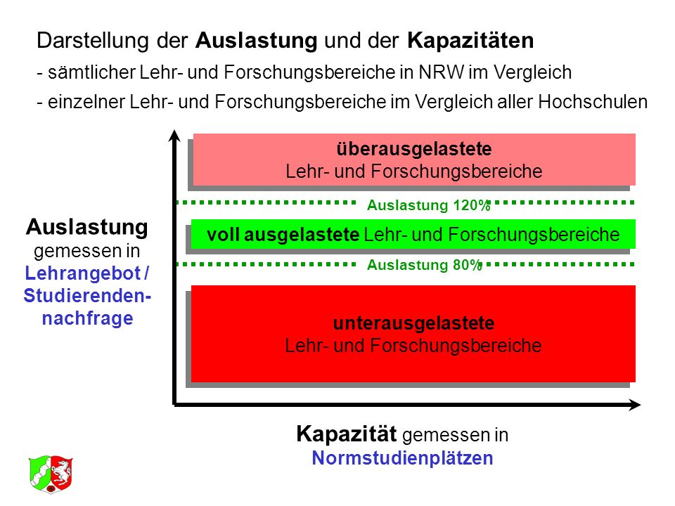 Auslastung 120% Auslastung 80% Darstellung der Auslastung und der Kapazitäten - sämtlicher Lehr- und Forschungsbereiche in NRW im Vergleich - einzelne