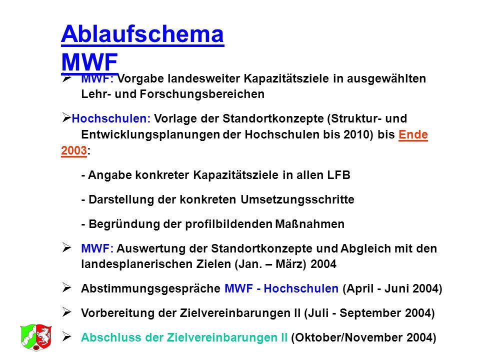 MWF: Vorgabe landesweiter Kapazitätsziele in ausgewählten Lehr- und Forschungsbereichen Hochschulen: Vorlage der Standortkonzepte (Struktur- und Entwi