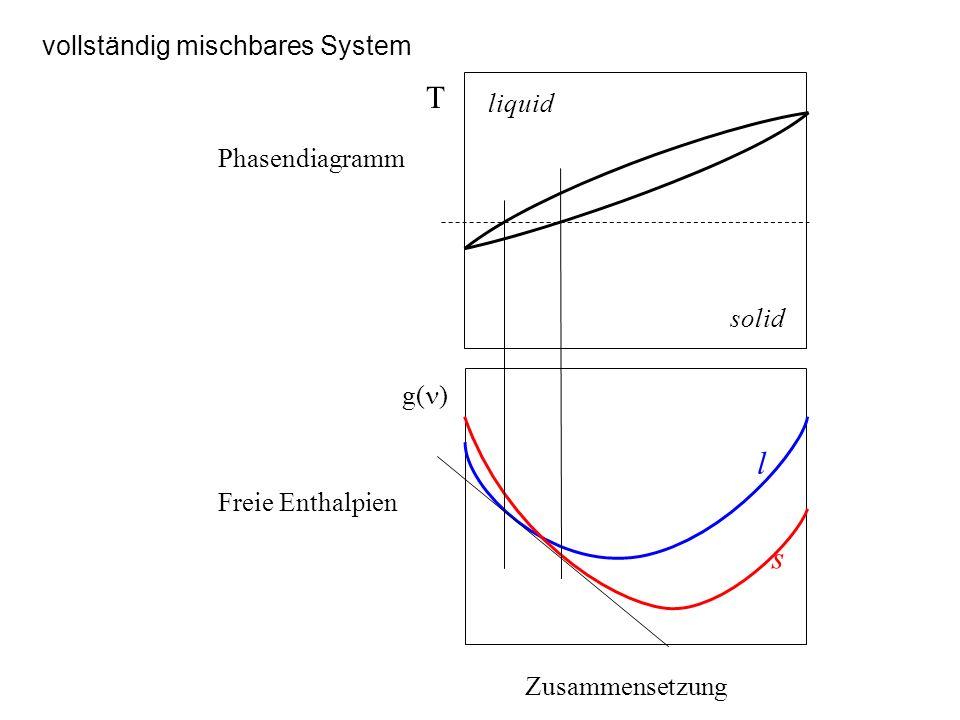 Peritektisches System Zusammensetzung g( ) l s T liquid Phasendiagramm Freie Enthalpien Zweiphasengleichgewicht!