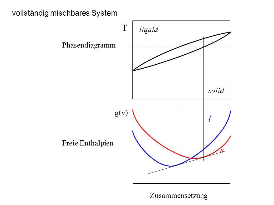Peritektisches System Zusammensetzung g( ) l s T liquid Phasendiagramm Freie Enthalpien Schmelzpunkt der hochschmelzenden Phase