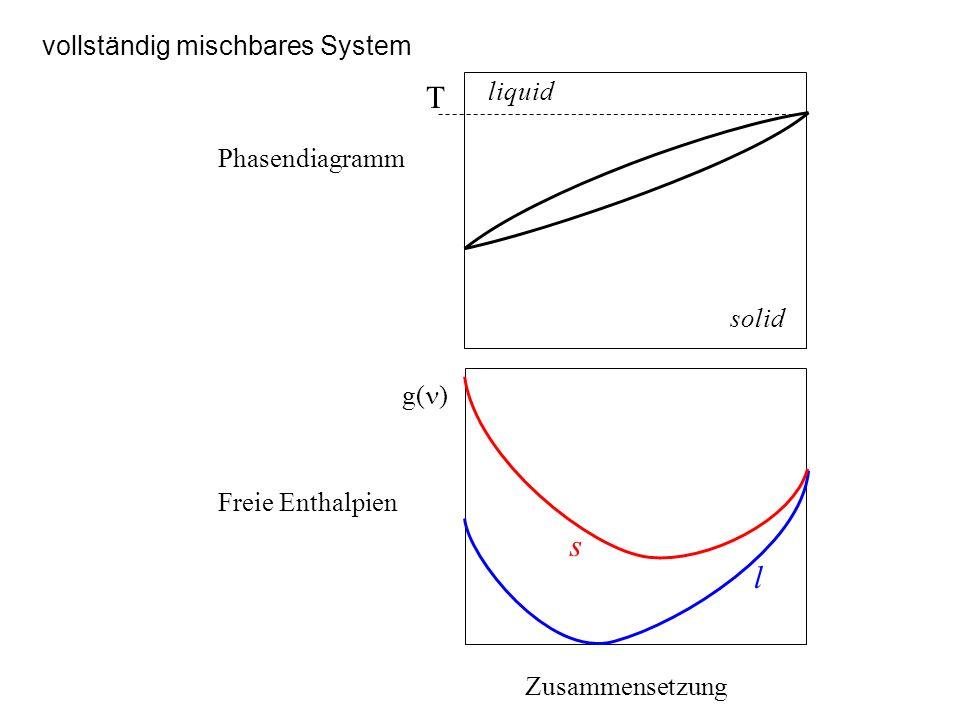 vollständig mischbares System Zusammensetzung g( ) l s T liquid solid Phasendiagramm Freie Enthalpien