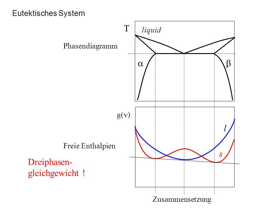 Eutektisches System Zusammensetzung g( ) l s T liquid Phasendiagramm Freie Enthalpien Dreiphasen- gleichgewicht !