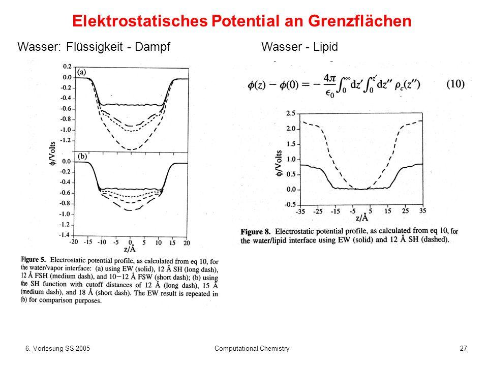 276. Vorlesung SS 2005 Computational Chemistry Elektrostatisches Potential an Grenzflächen Wasser:Flüssigkeit - DampfWasser - Lipid