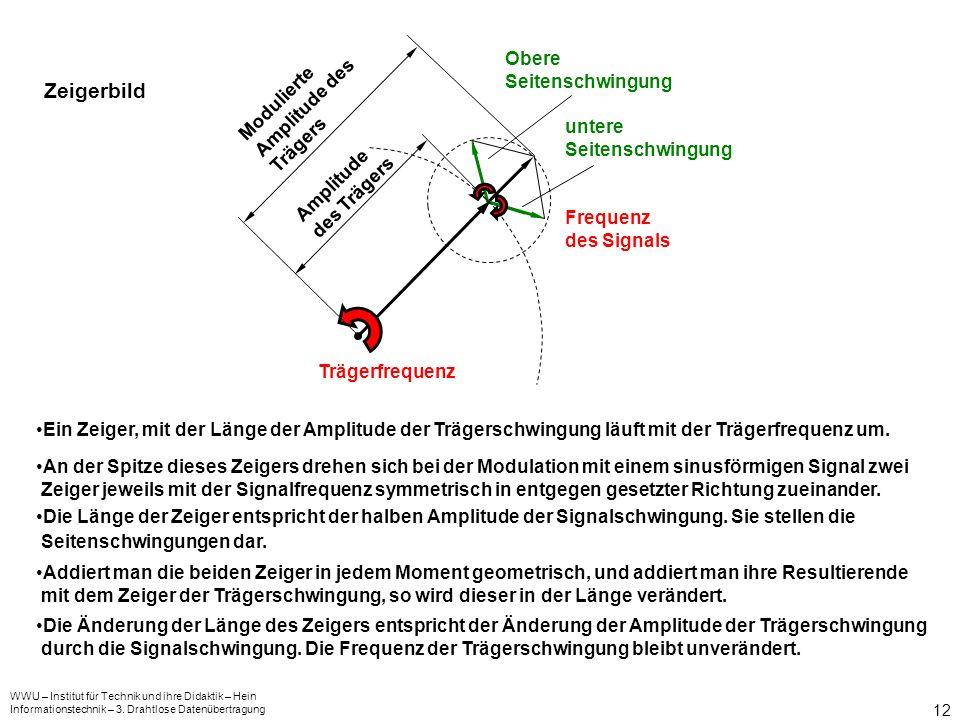 WWU – Institut für Technik und ihre Didaktik – Hein Informationstechnik – 3. Drahtlose Datenübertragung 12 Zeigerbild Trägerfrequenz Frequenz des Sign