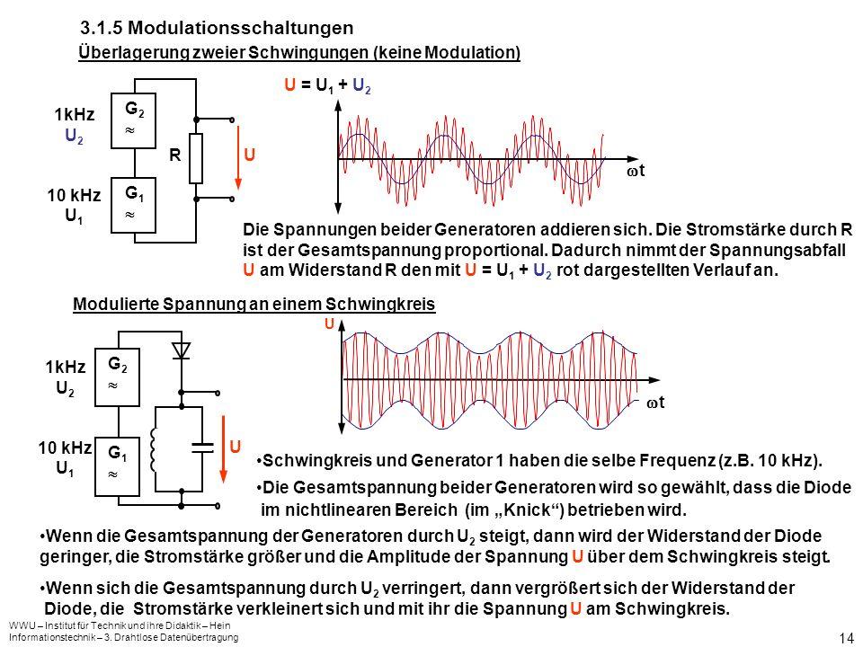 WWU – Institut für Technik und ihre Didaktik – Hein Informationstechnik – 3. Drahtlose Datenübertragung 14 3.1.5 Modulationsschaltungen Überlagerung z