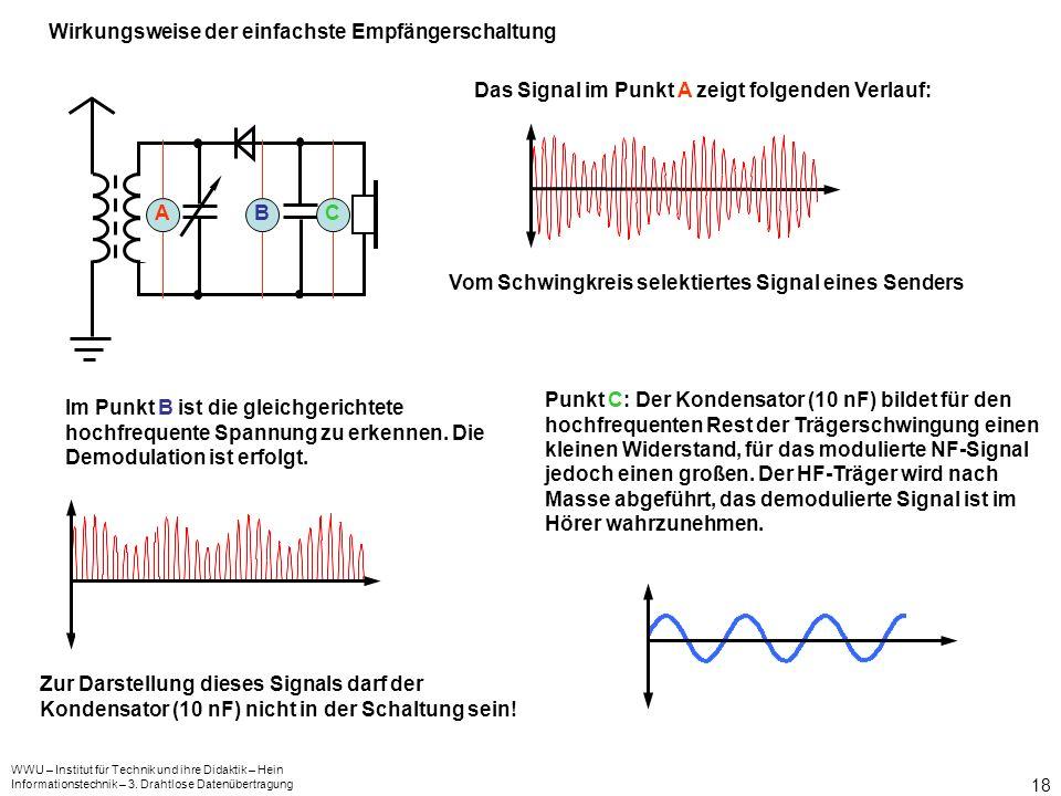WWU – Institut für Technik und ihre Didaktik – Hein Informationstechnik – 3. Drahtlose Datenübertragung 18 Wirkungsweise der einfachste Empfängerschal