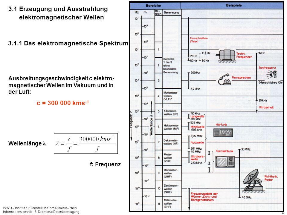 WWU – Institut für Technik und ihre Didaktik – Hein Informationstechnik – 3. Drahtlose Datenübertragung 2 3.1 Erzeugung und Ausstrahlung elektromagnet