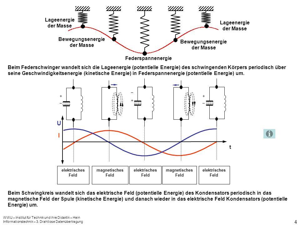 WWU – Institut für Technik und ihre Didaktik – Hein Informationstechnik – 3. Drahtlose Datenübertragung 4 Federspannenergie Bewegungsenergie der Masse