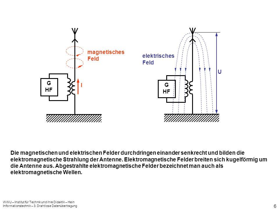 WWU – Institut für Technik und ihre Didaktik – Hein Informationstechnik – 3. Drahtlose Datenübertragung 6 G HF G HF I magnetisches Feld elektrisches F