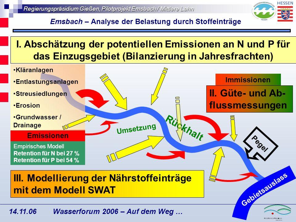 Regierungspräsidium Gießen, Pilotprojekt Emsbach / Mittlere Lahn Wasserforum 2006 – Auf dem Weg … 14.11.06 Fracht: Phosphor ges.