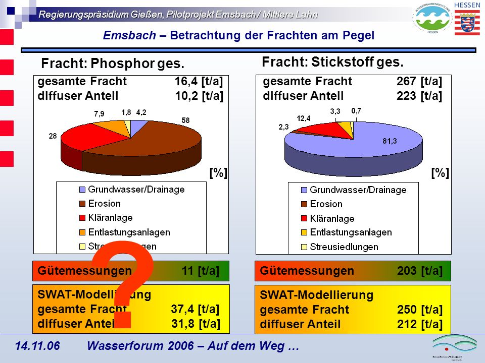 Regierungspräsidium Gießen, Pilotprojekt Emsbach / Mittlere Lahn Wasserforum 2006 – Auf dem Weg … 14.11.06 Betrachtung der Phosphorfracht Emsbach – Phosphorfracht