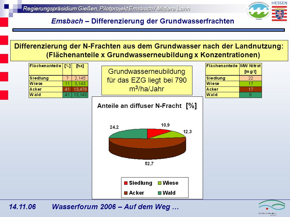 Regierungspräsidium Gießen, Pilotprojekt Emsbach / Mittlere Lahn Wasserforum 2006 – Auf dem Weg … 14.11.06 Emsbach – potentielle Maßnahmenräume Verschneidung von SWAT- Modellierung und Ansatz Grundwassermessstellen
