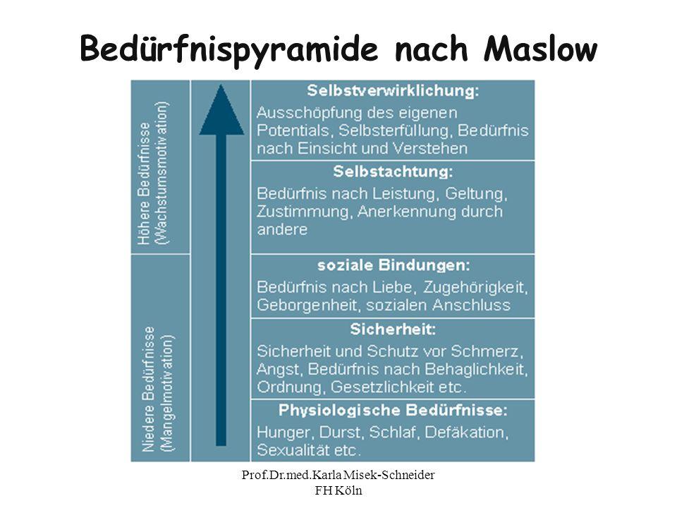 Prof.Dr.med.Karla Misek-Schneider FH Köln Bedürfnispyramide nach Maslow