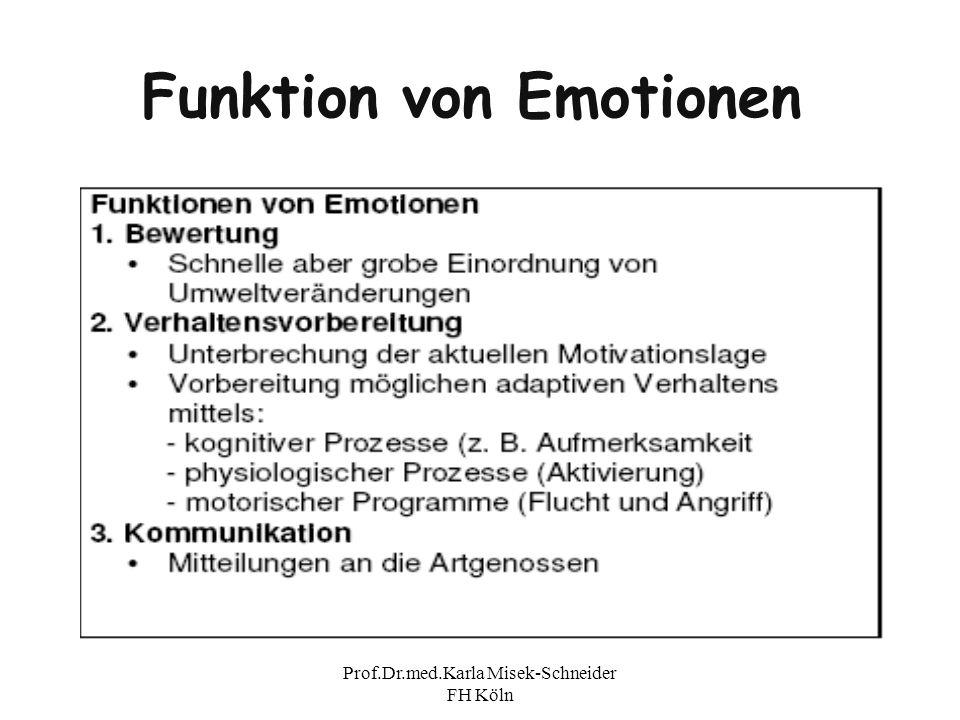 Prof.Dr.med.Karla Misek-Schneider FH Köln Motivation Definition Motus = die Bewegung Bezeichnet einen Zustand des Organismus, der die Richtung (Ziel) und die Energetisierung (psychische Kräfte) des aktuellen Verhaltens beeinflußt