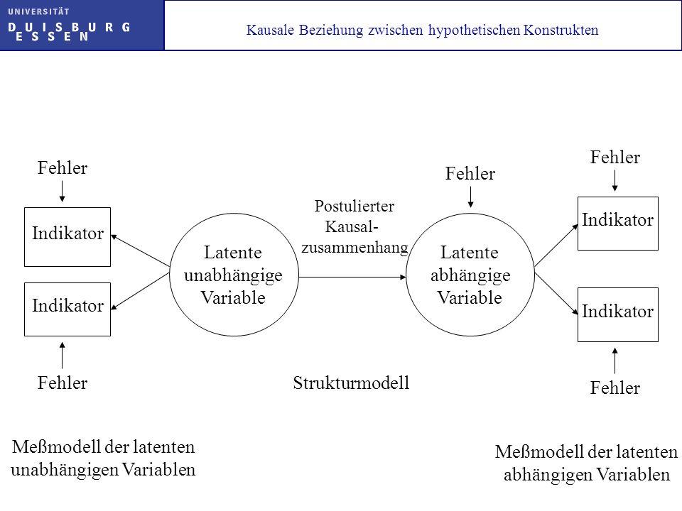 Kausale Beziehung zwischen hypothetischen Konstrukten Indikator Latente unabhängige Variable Fehler Indikator Fehler Latente abhängige Variable Postul