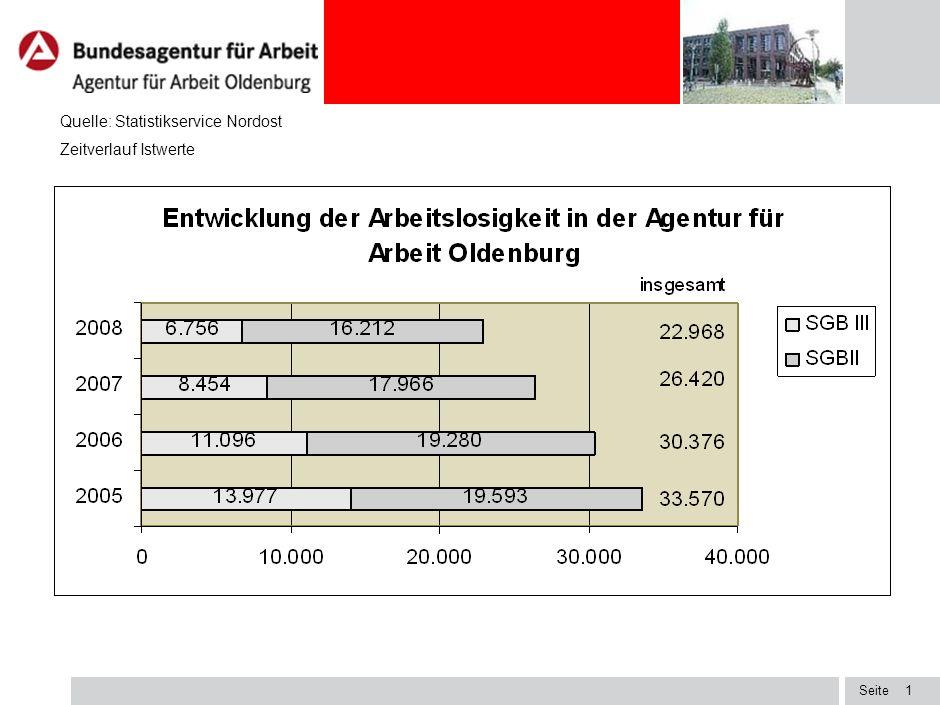 Oldenburg, 06.08.2009 Marketing – Chancen und Herausforderungen für die BA Arbeitsmarktgespräch mit Bundes- und Landespolitikern des Agenturbezirks de