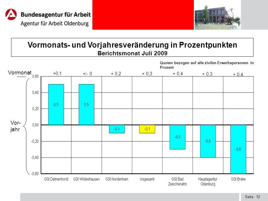 Seite11 Regionale Arbeitslosenbestände und Quoten im Agenturbezirk Oldenburg Quoten bezogen auf alle zivilen Erwerbspersonen in Prozent 5.295 1.766 9.