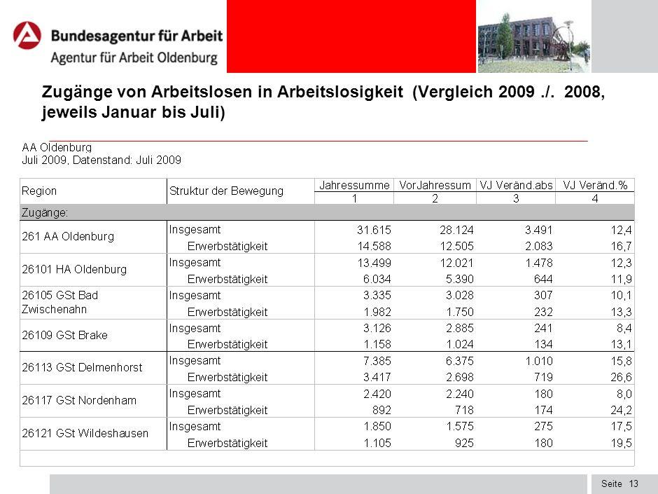 Seite12 Quoten bezogen auf alle zivilen Erwerbspersonen in Prozent Vormonats- und Vorjahresveränderung in Prozentpunkten Berichtsmonat Juli 2009 Vor-