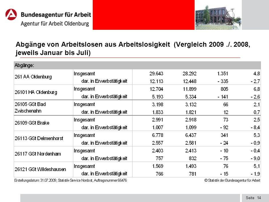 Seite13 Zugänge von Arbeitslosen in Arbeitslosigkeit (Vergleich 2009./. 2008, jeweils Januar bis Juli)