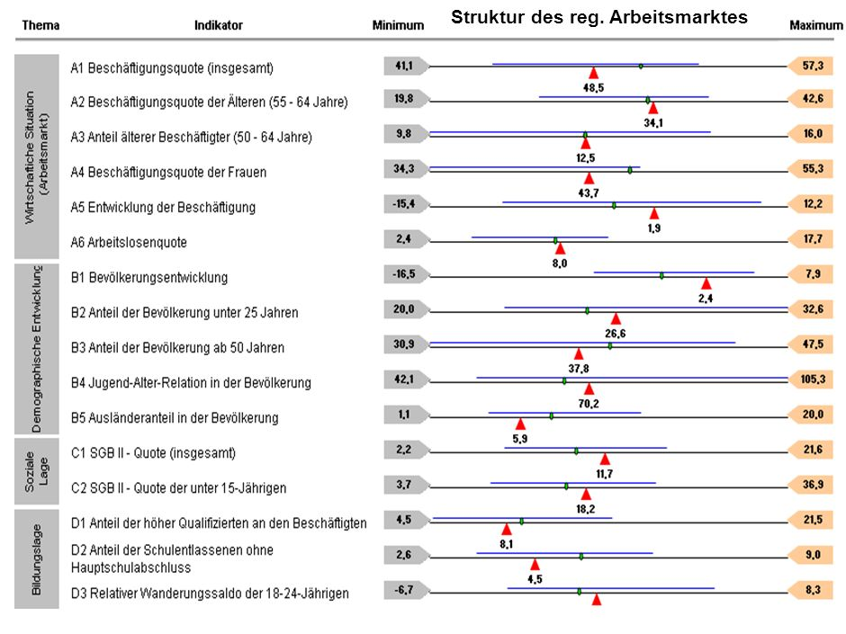 Seite Vortragender, Vortragstitel, Datum 22 Beschäftigungsrisiko nach AA-Bezirk im Szenario B – Vergleich Arbeitsort und Wohnort Arbeitsort Wohnort Ka