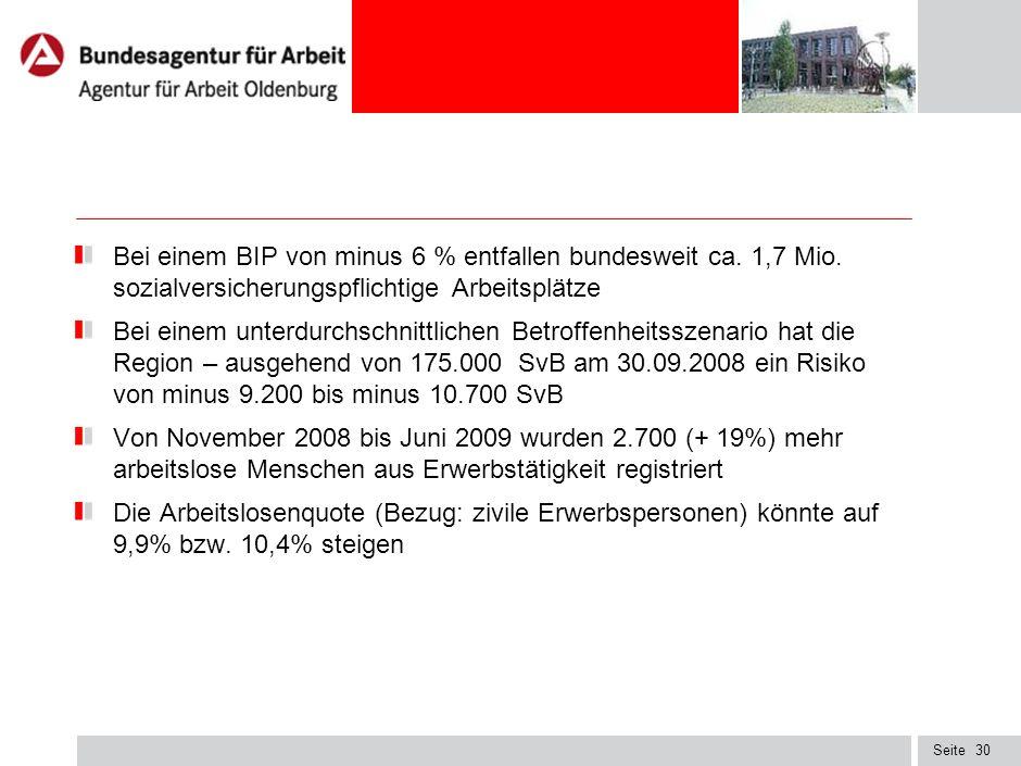 Seite29 Risikobranchen Agenturbezirk (Monitoring AA Oldenburg) Risikoklasse – 3 - Gastronomie, Beherbergung (ca. 4.600 SvB) - Herstellung von Kraftwag