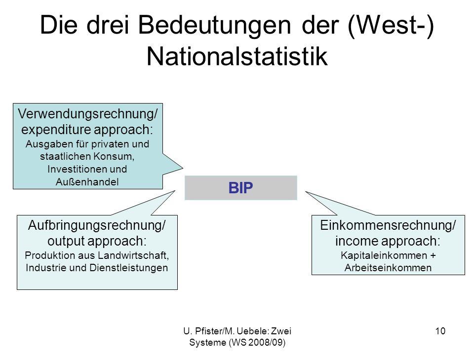 U. Pfister/M. Uebele: Zwei Systeme (WS 2008/09) 10 Die drei Bedeutungen der (West-) Nationalstatistik BIP Einkommensrechnung/ income approach: Kapital