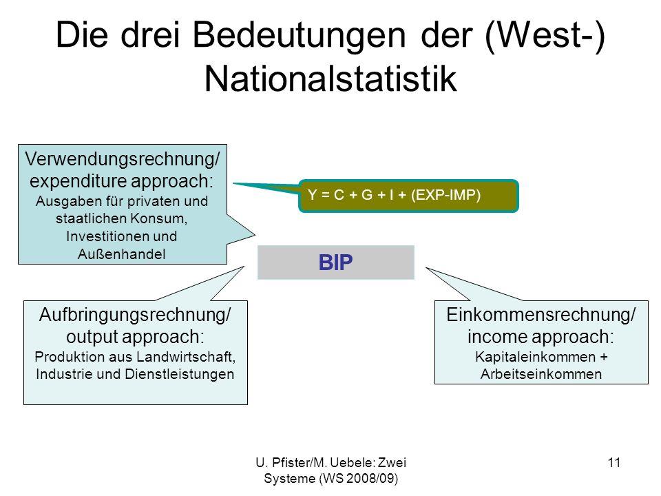 U. Pfister/M. Uebele: Zwei Systeme (WS 2008/09) 11 Die drei Bedeutungen der (West-) Nationalstatistik BIP Einkommensrechnung/ income approach: Kapital