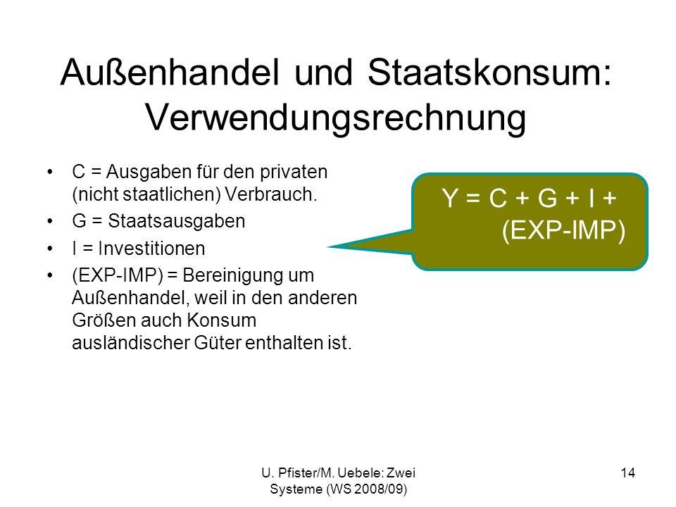 U. Pfister/M. Uebele: Zwei Systeme (WS 2008/09) 14 Außenhandel und Staatskonsum: Verwendungsrechnung Y = C + G + I + (EXP-IMP) C = Ausgaben für den pr