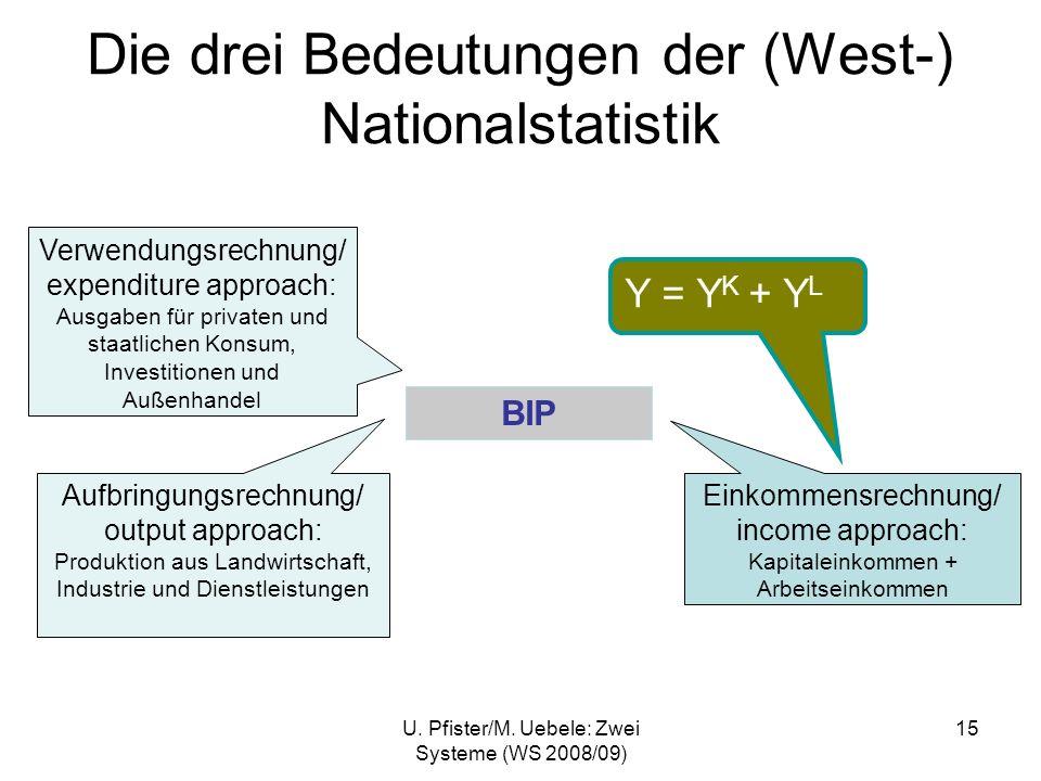 U. Pfister/M. Uebele: Zwei Systeme (WS 2008/09) 15 Die drei Bedeutungen der (West-) Nationalstatistik BIP Einkommensrechnung/ income approach: Kapital