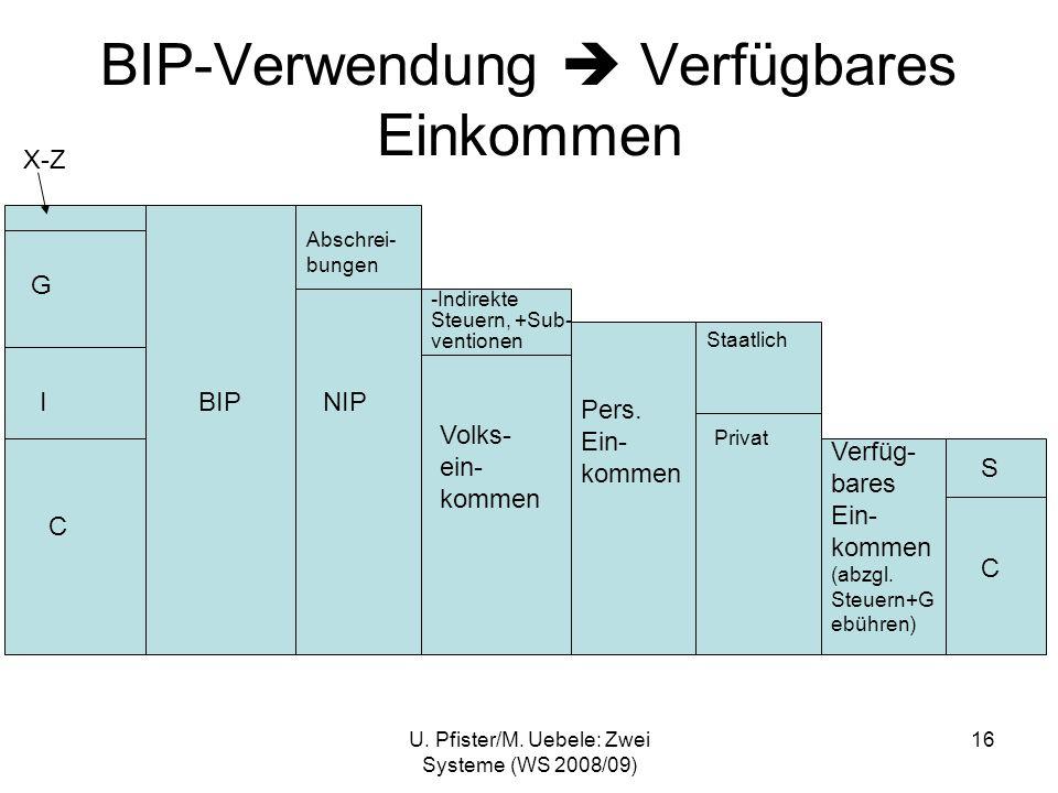 U. Pfister/M. Uebele: Zwei Systeme (WS 2008/09) 16 BIP-Verwendung Verfügbares Einkommen X-Z G I C BIP Abschrei- bungen NIP Volks- ein- kommen Pers. Ei
