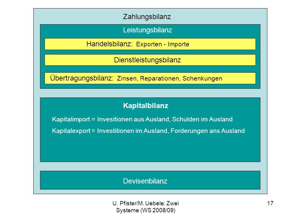 U. Pfister/M. Uebele: Zwei Systeme (WS 2008/09) 17 Zahlungsbilanz Leistungsbilanz Kapitalbilanz Devisenbilanz Handelsbilanz: Exporten - Importe Dienst