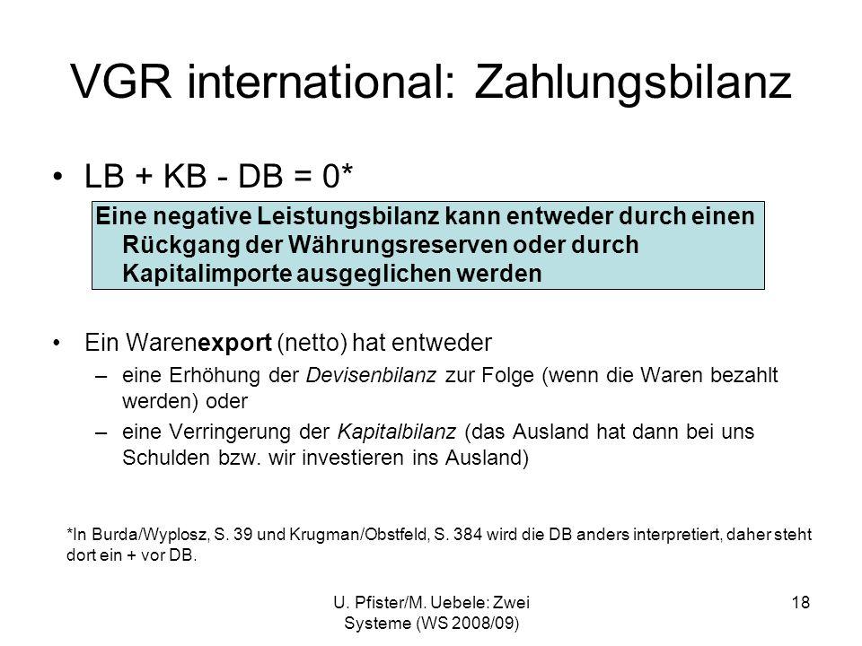 U. Pfister/M. Uebele: Zwei Systeme (WS 2008/09) 18 VGR international: Zahlungsbilanz LB + KB - DB = 0* Eine negative Leistungsbilanz kann entweder dur