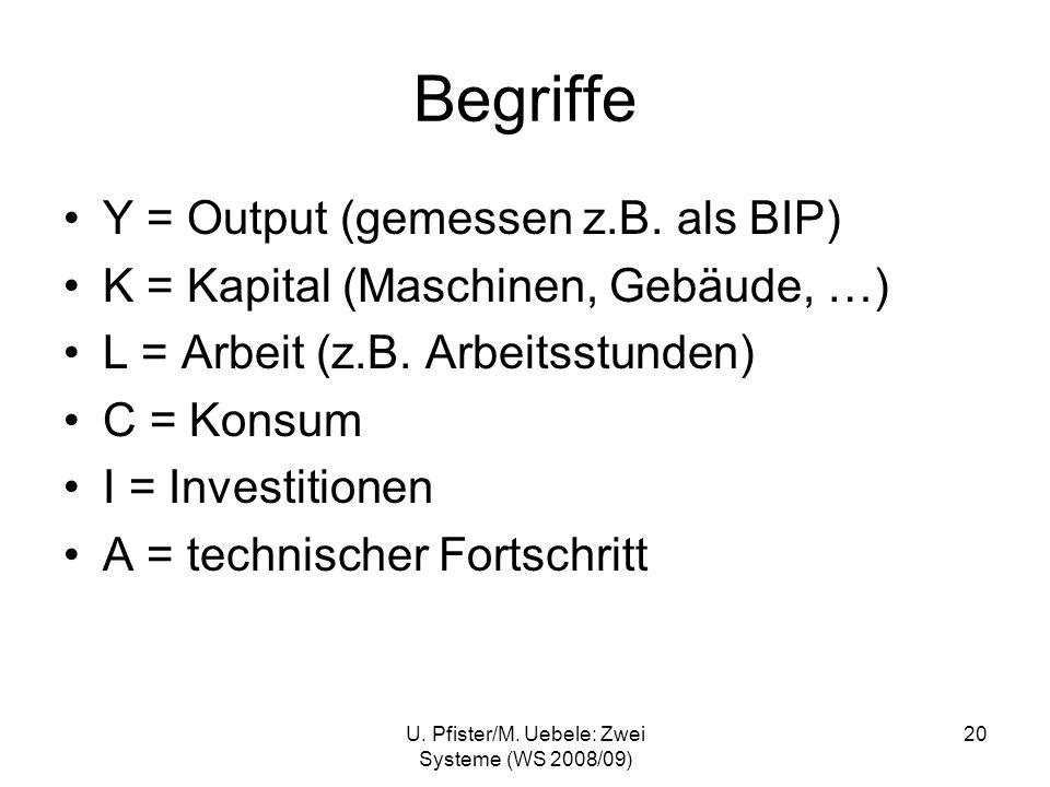 U. Pfister/M. Uebele: Zwei Systeme (WS 2008/09) 20 Begriffe Y = Output (gemessen z.B. als BIP) K = Kapital (Maschinen, Gebäude, …) L = Arbeit (z.B. Ar