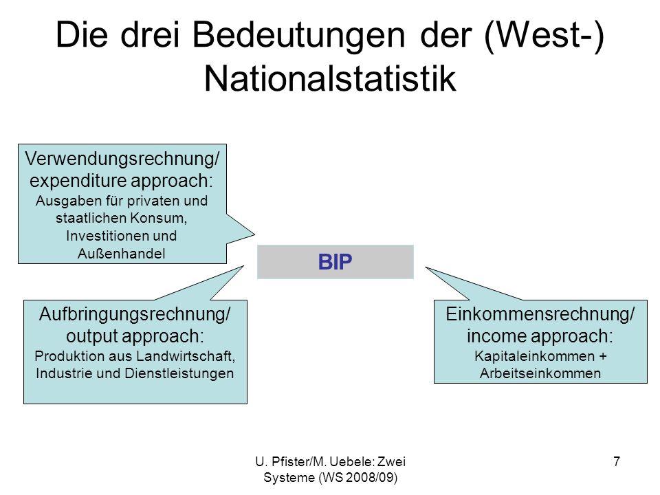 U. Pfister/M. Uebele: Zwei Systeme (WS 2008/09) 7 Die drei Bedeutungen der (West-) Nationalstatistik BIP Einkommensrechnung/ income approach: Kapitale