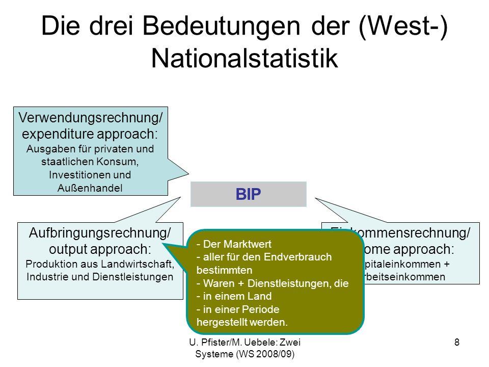 U. Pfister/M. Uebele: Zwei Systeme (WS 2008/09) 8 Die drei Bedeutungen der (West-) Nationalstatistik BIP Einkommensrechnung/ income approach: Kapitale
