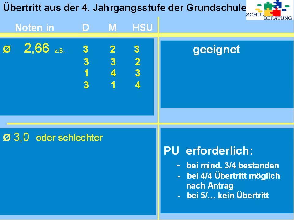5.Jahrgangsstufe Mittel-/Hauptschule Jahreszeugnis Ø 2,50 aus D/M 1) 5.