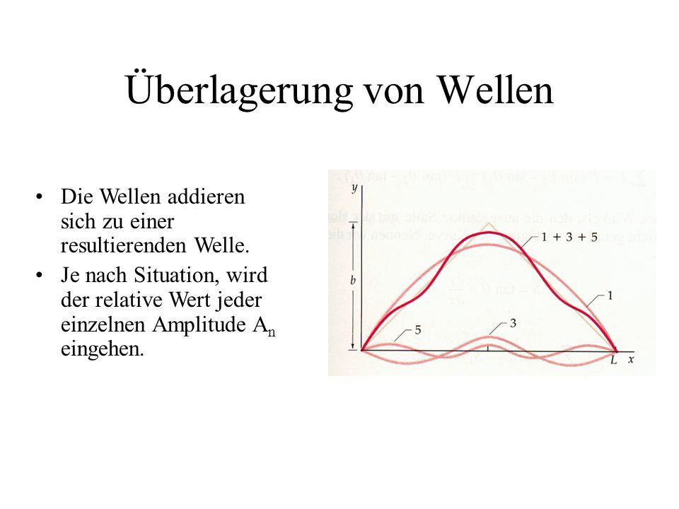 Überlagerung von Wellen Die Wellen addieren sich zu einer resultierenden Welle. Je nach Situation, wird der relative Wert jeder einzelnen Amplitude A