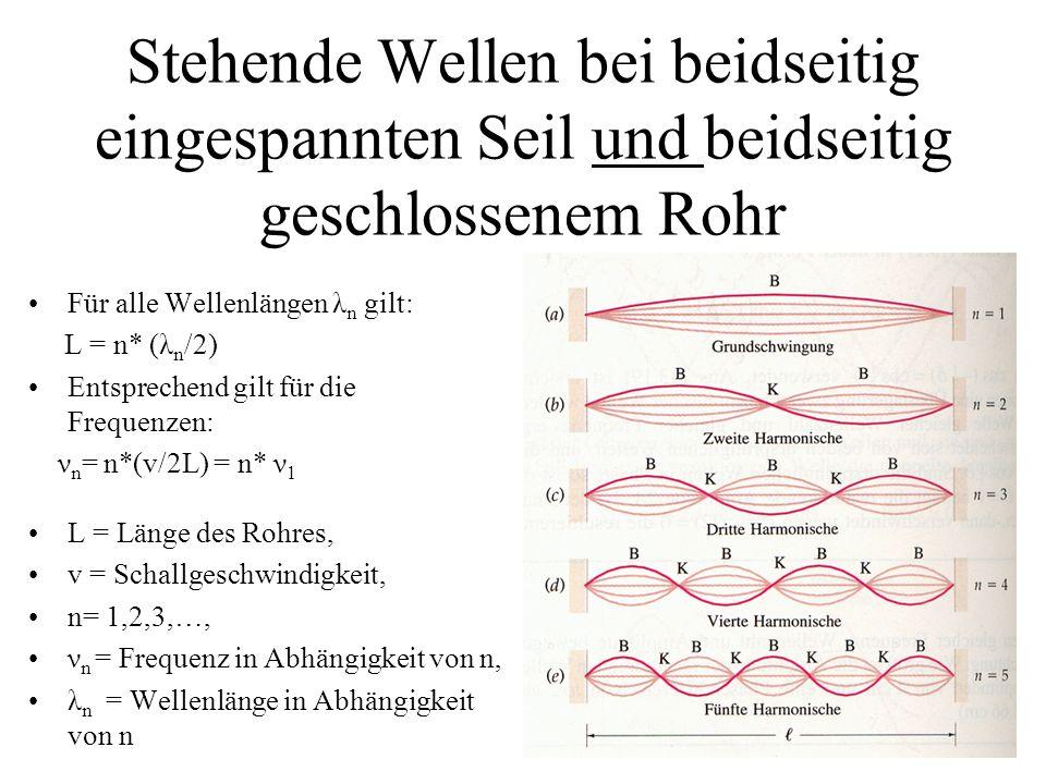 Stehende Wellen bei beidseitig eingespannten Seil und beidseitig geschlossenem Rohr Für alle Wellenlängen λ n gilt: L = n* (λ n /2) Entsprechend gilt