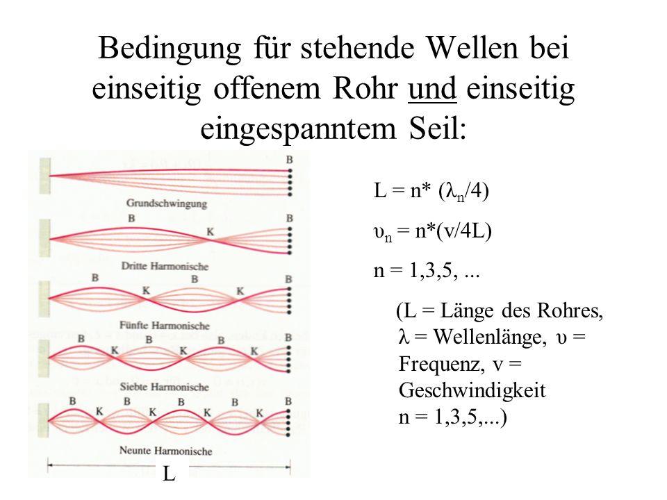 Bedingung für stehende Wellen bei einseitig offenem Rohr und einseitig eingespanntem Seil: L = n* (λ n /4) υ n = n*(v/4L) n = 1,3,5,... (L = Länge des