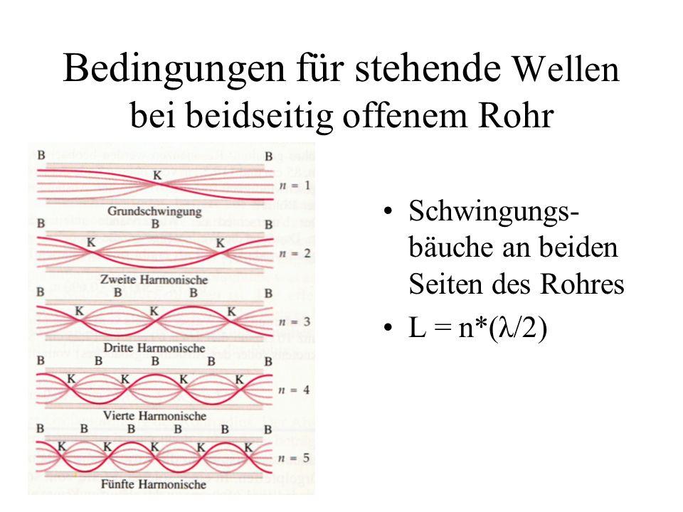Bedingungen für stehende Wellen bei beidseitig offenem Rohr Schwingungs- bäuche an beiden Seiten des Rohres L = n*(λ/2)