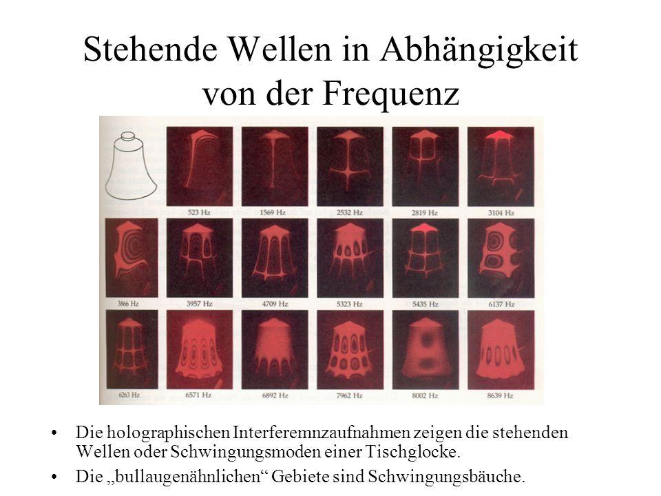 Stehende Wellen in Abhängigkeit von der Frequenz Die holographischen Interferemnzaufnahmen zeigen die stehenden Wellen oder Schwingungsmoden einer Tis