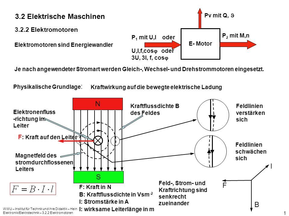WWU – Institut für Technik und ihre Didaktik – Hein Elektronik/Elektrotechnik – 3.2.2 Elektromotoren 2 Aufbau des Gleichstrommotors Ständer und Ständerfeld Ständer aus Eisen Ständerwicklung Polschuhe Ständerwicklung wird mit Gleichstrom gespeist Ständermagnetfeld entsteht Nord- und Südpol bilden sich aus N S Senkrecht zur Feldrichtung liegt die neutrale Zone Eigenschaften von Feldlinien: treten senkrecht aus Oberflächen aus und ein, verlaufen, wenn möglich, parallel zueinander, bilden im Ständer einen geschlossenen Kreis.