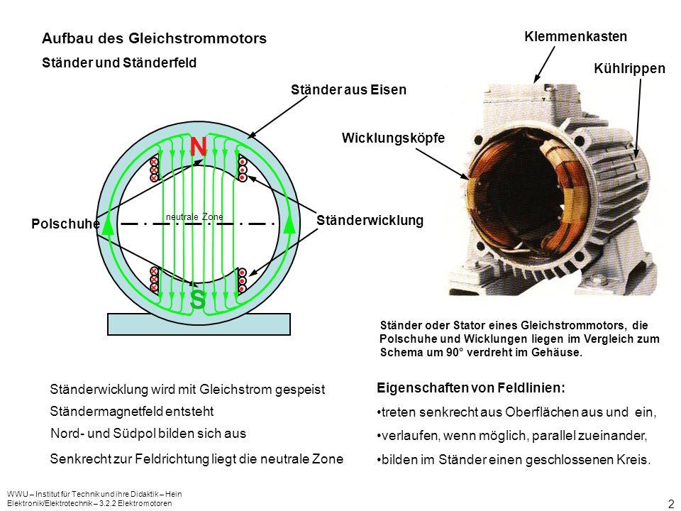 WWU – Institut für Technik und ihre Didaktik – Hein Elektronik/Elektrotechnik – 3.2.2 Elektromotoren 2 Aufbau des Gleichstrommotors Ständer und Stände