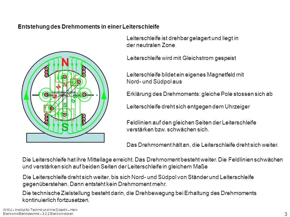 WWU – Institut für Technik und ihre Didaktik – Hein Elektronik/Elektrotechnik – 3.2.2 Elektromotoren 3 Entstehung des Drehmoments in einer Leiterschle