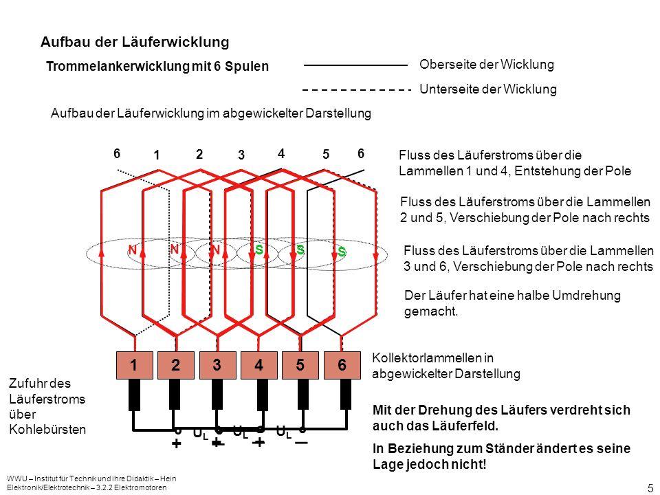 WWU – Institut für Technik und ihre Didaktik – Hein Elektronik/Elektrotechnik – 3.2.2 Elektromotoren 5 Aufbau der Läuferwicklung Kollektorlammellen in