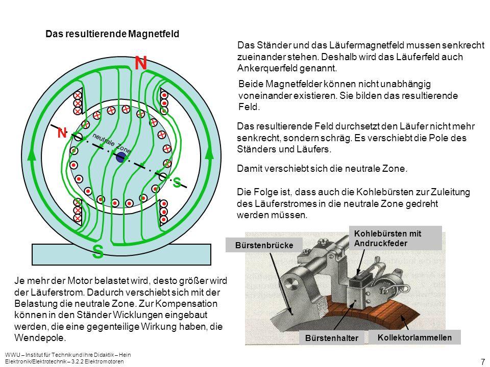 WWU – Institut für Technik und ihre Didaktik – Hein Elektronik/Elektrotechnik – 3.2.2 Elektromotoren 7 N S neutrale Zone N S Das resultierende Magnetf