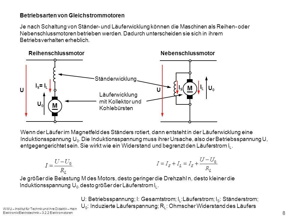 WWU – Institut für Technik und ihre Didaktik – Hein Elektronik/Elektrotechnik – 3.2.2 Elektromotoren 9 M M Betriebsverhalten: M n M n Bei Betrieb von Elektromotoren ist die Betriebsspannung U konstant.
