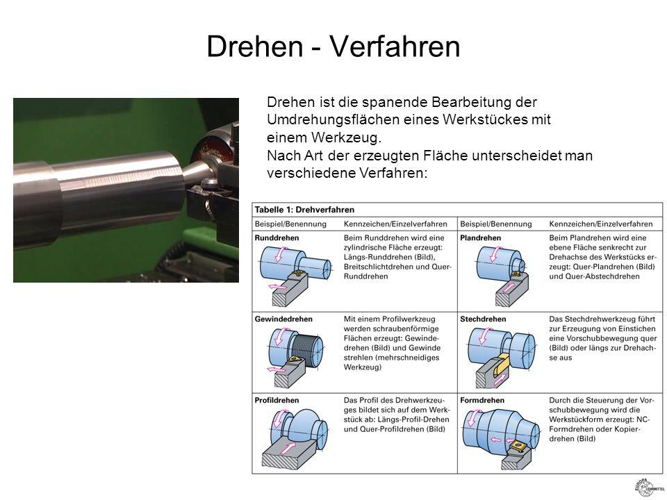Drehen - Verfahren Drehen ist die spanende Bearbeitung der Umdrehungsflächen eines Werkstückes mit einem Werkzeug. Nach Art der erzeugten Fläche unter