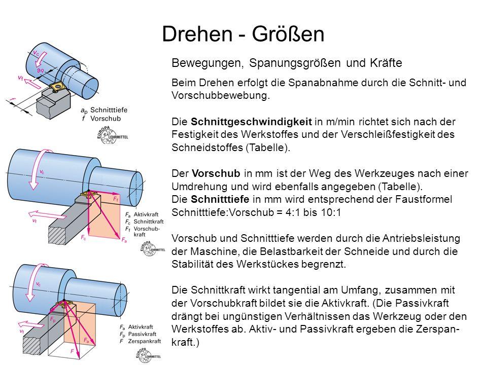 Drehen - Größen Beim Drehen erfolgt die Spanabnahme durch die Schnitt- und Vorschubbewebung. Die Schnittgeschwindigkeit in m/min richtet sich nach der